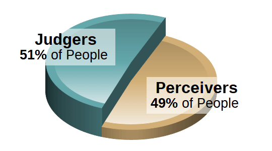 Judging / Perceiving Population Chart