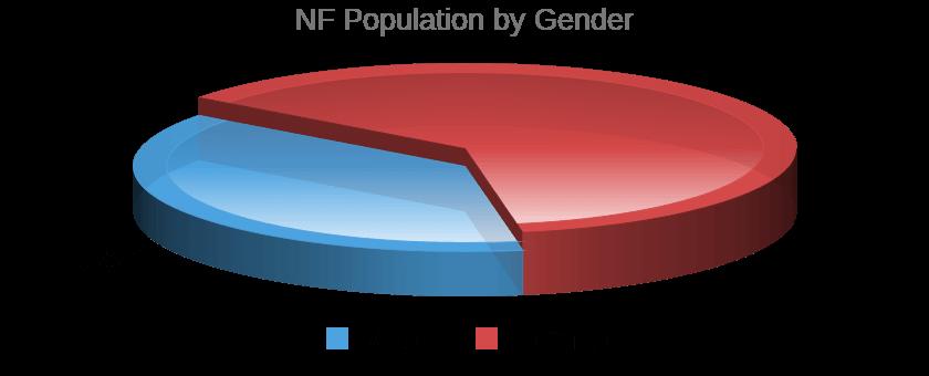 NF Temperament Population / Gender Pie Chart
