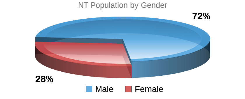 NT Temperament Population / Gender Pie Chart