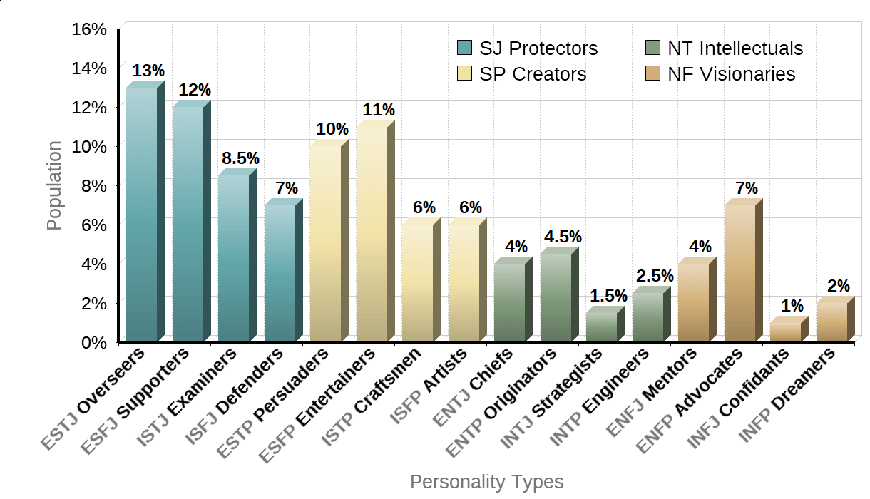 Personality Types Population Chart