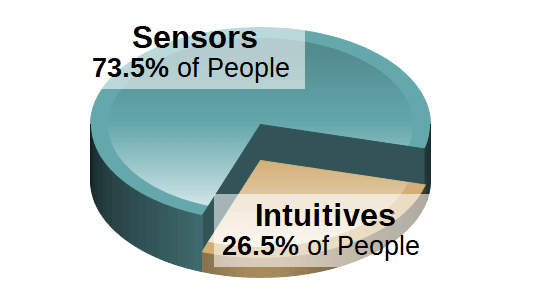 Sensing / Intuition Population Chart