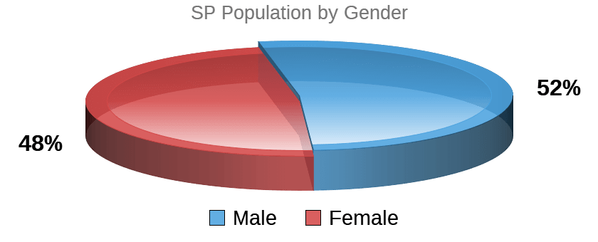 SP Temperament Population / Gender Pie Chart