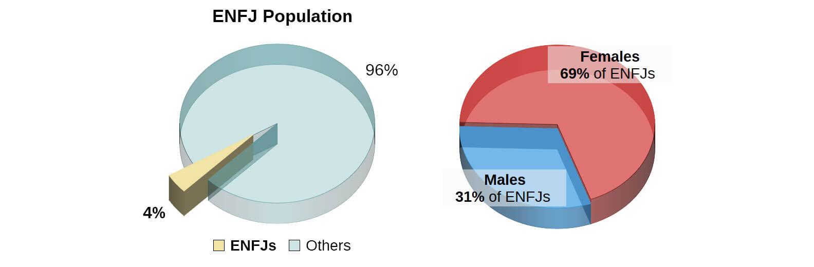ENFJ Personality Type -