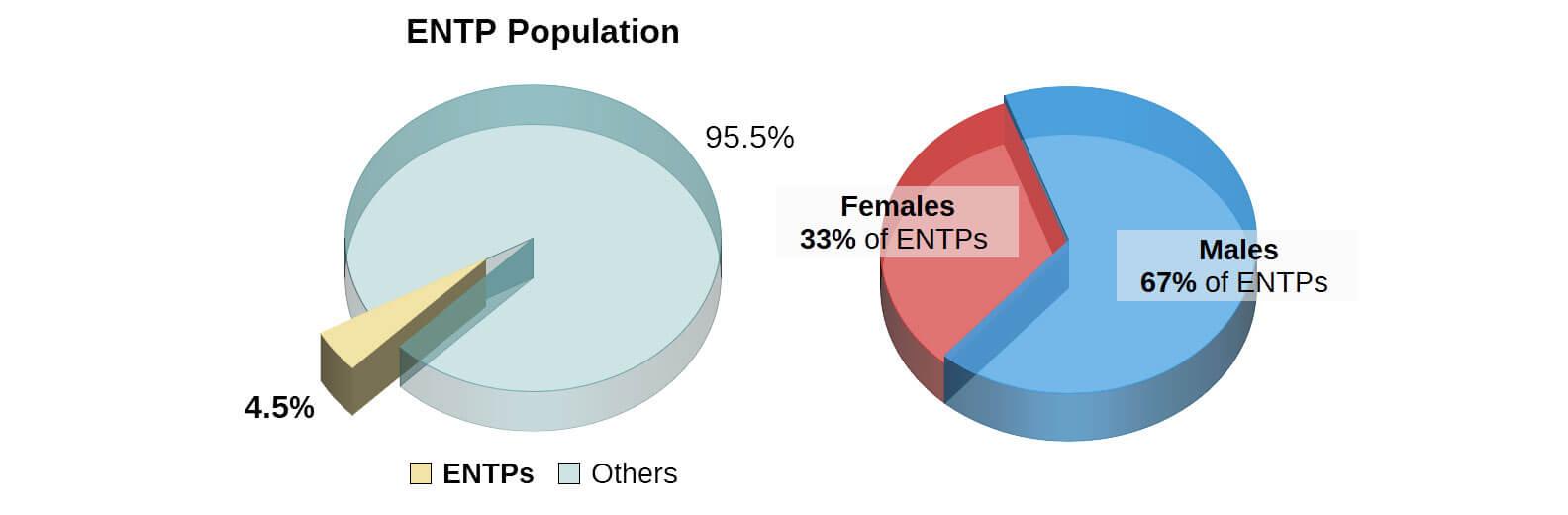 entp personality type -  u0026quot originator u0026quot  profile