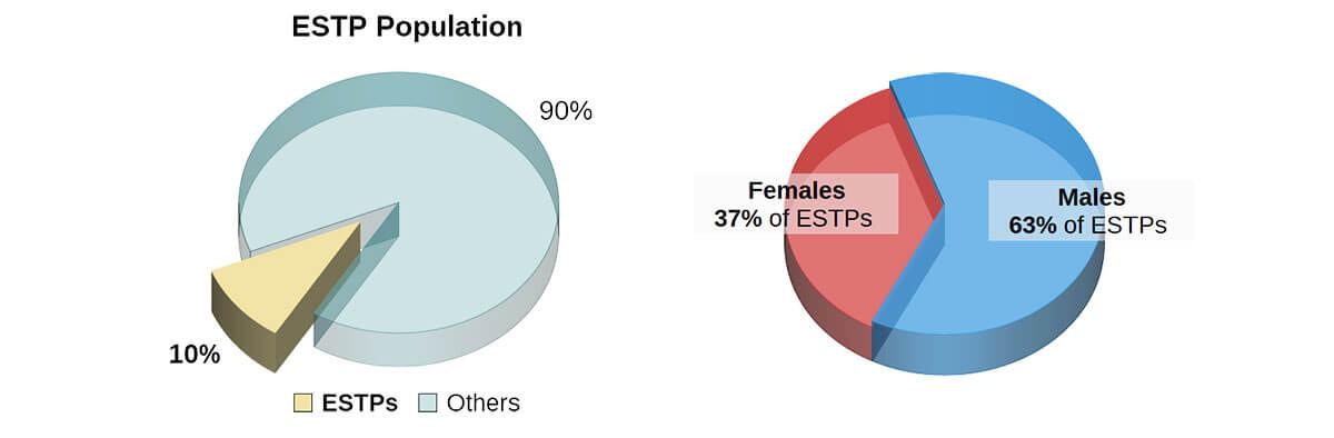 ESTP Personality Type -