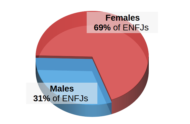 ENFJs by Gender Pie Chart