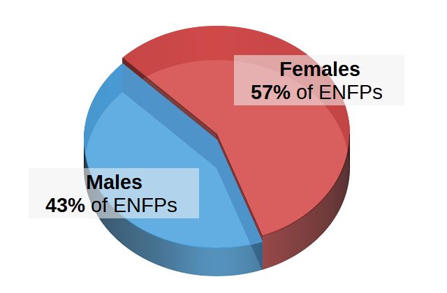 ENFPs by Gender Pie Chart