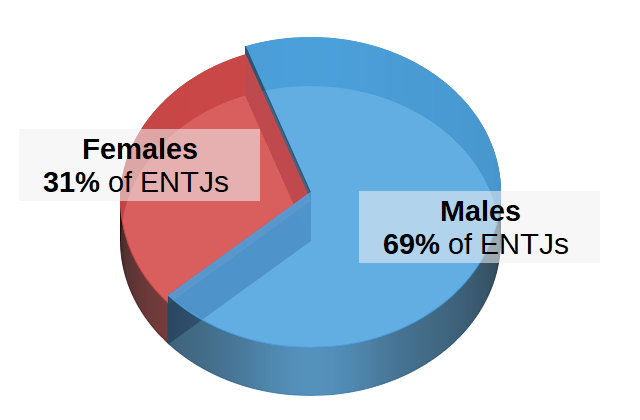 ENTJs by Gender Pie Chart