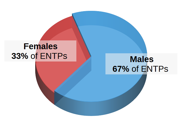 ENTPs by Gender Pie Chart