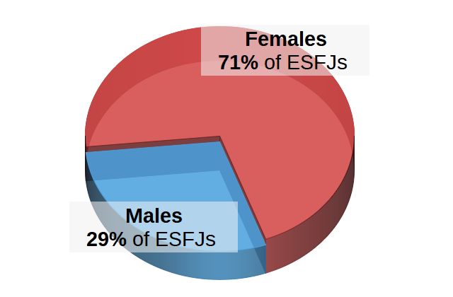 ESFJs by Gender Pie Chart