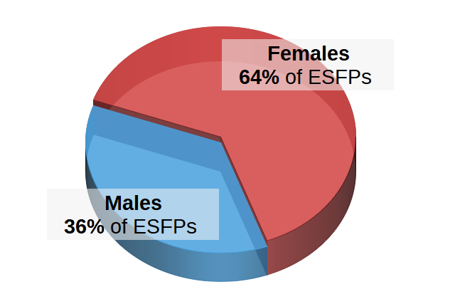 ESFPs by Gender Pie Chart