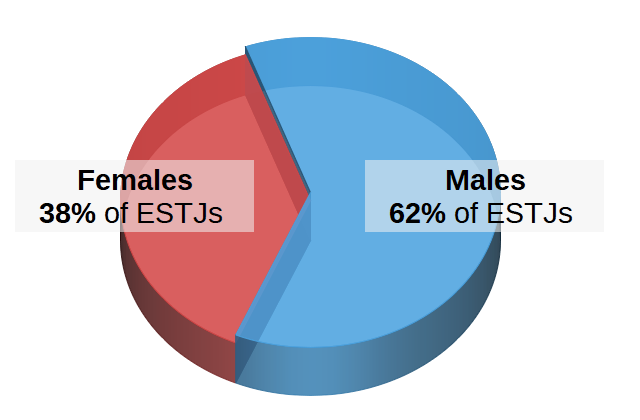 ESTJs by Gender Pie Chart