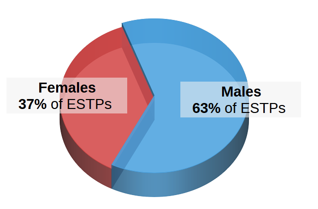 ESTPs by Gender Pie Chart