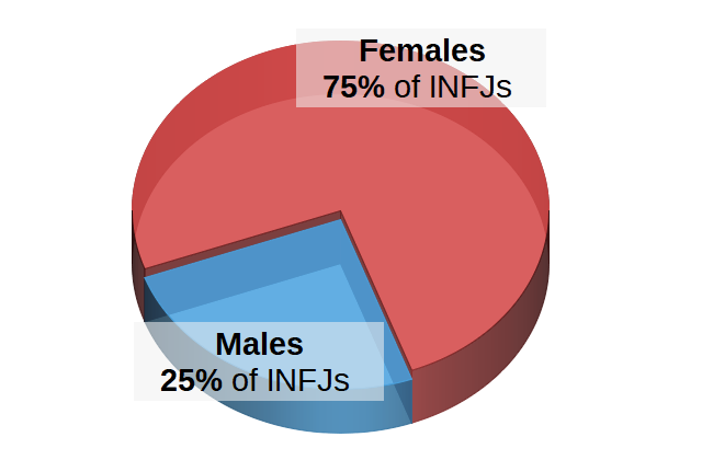 INFJs by Gender Pie Chart