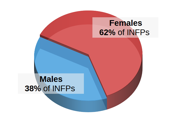 INFPs by Gender Pie Chart
