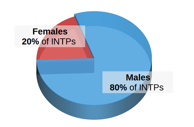 INTPs by Gender Pie Chart