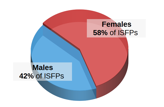 ISFPs by Gender Pie Chart