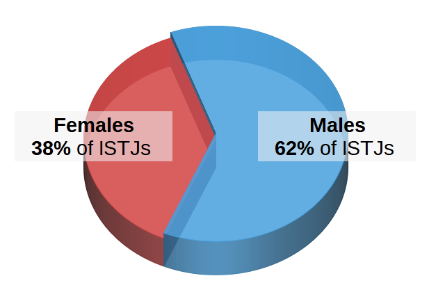 ISTJs by Gender Pie Chart