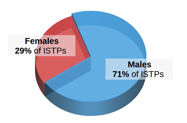 ISTPs by Gender Pie Chart