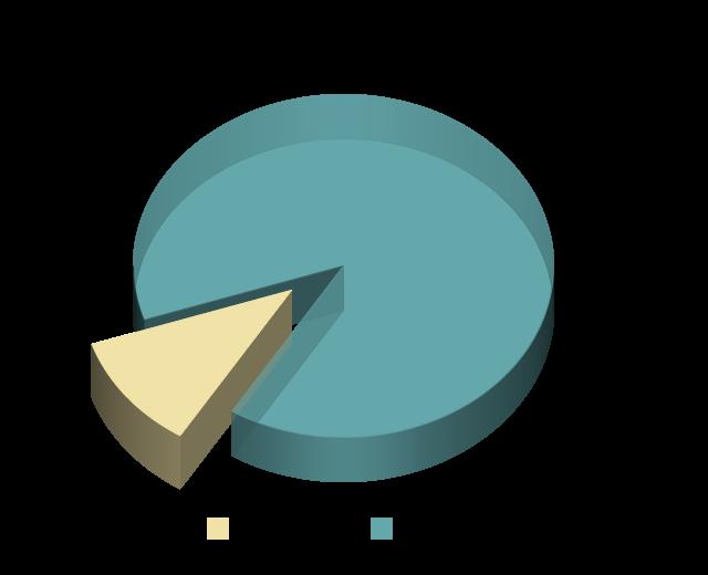 ESFP Personality Type Population Pie Chart