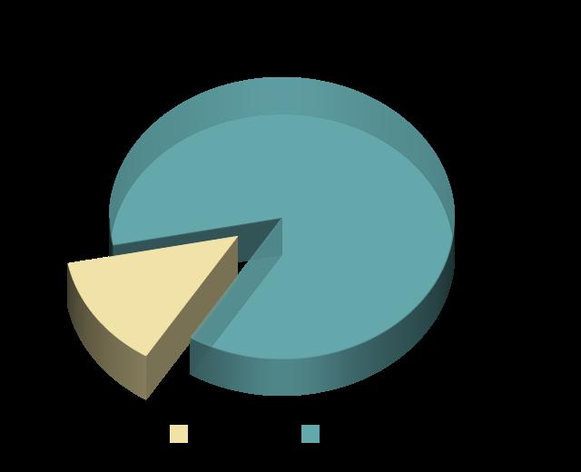 ESTJ Personality Type Population Pie Chart