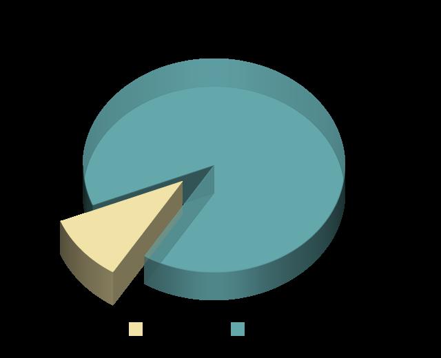 ESTP Personality Type Population Pie Chart